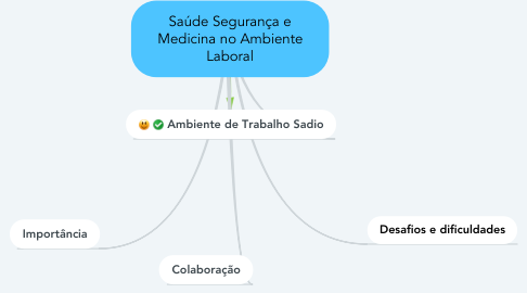 Mind Map: Saúde Segurança e Medicina no Ambiente Laboral