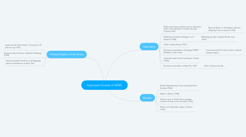 Mind Map: Important Events of WWII
