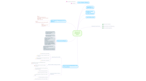 Mind Map: Payment & Acquisition Cycle