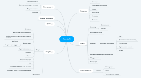 Mind Map: StudioBl