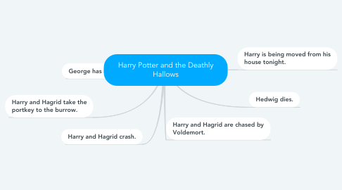 Mind Map: Harry Potter and the Deathly Hallows