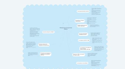 Mind Map: Historia de la corrupción en México.