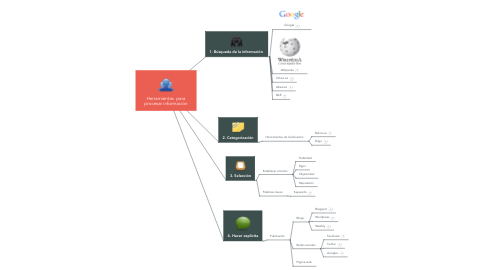 Mind Map: Herramientas  para procesar información