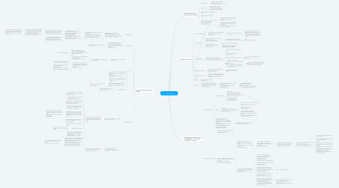 Mind Map: Equine Reproduction
