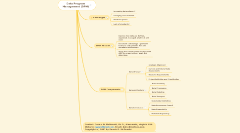 Mind Map: Data Program Management (DPM)