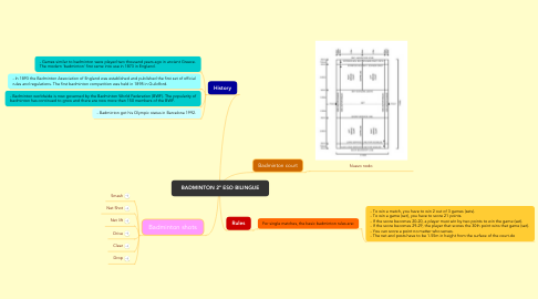 Mind Map: BADMINTON 2º ESO BILINGUE