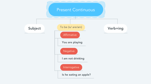 Mind Map: Present Continuous