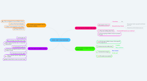 Mind Map: HOW I MET YOUR MOTHER