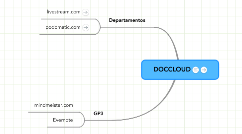Mind Map: DOCCLOUD