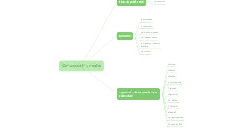 Mind Map: Comunicación y medios