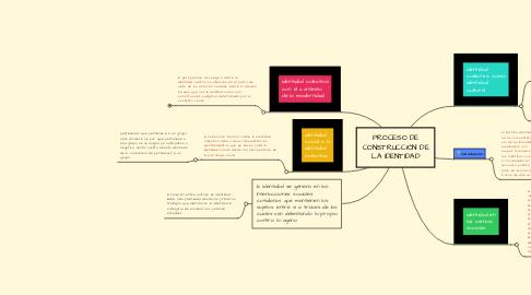 Mind Map: PROCESO DE CONSTRUCCIÓN DE LA IDENTIDAD