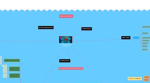 Mind Map: COMPETITIVIDAD SISTÉMICA