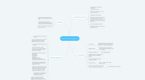 Mind Map: Constructivist Approach