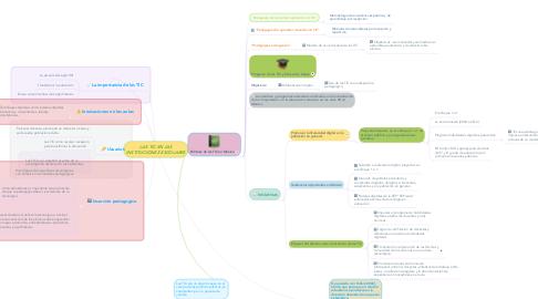 Mind Map: LAS TIC EN LAS INSTITUCIONES ESCOLARES