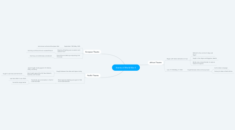 Mind Map: Events of World War II