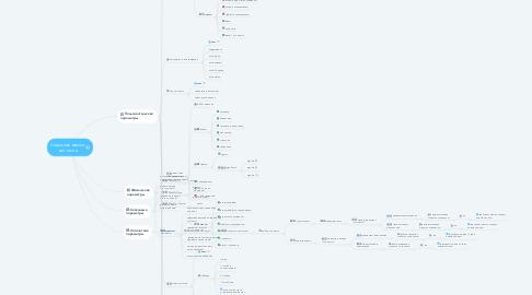 Mind Map: Создание нового чек-листа