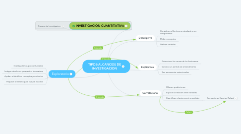 Mind Map: TIPOS(ALCANCES) DE INVESTIGACION