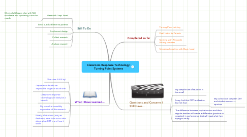 Mind Map: Classroom Response Technology: Turning Point Systems