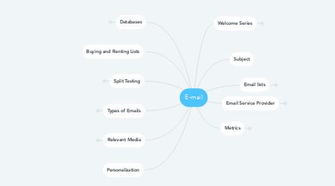 Mind Map: E-mail
