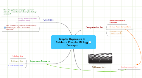 Mind Map: Graphic Organizers to Reinforce Complex Biology Concepts