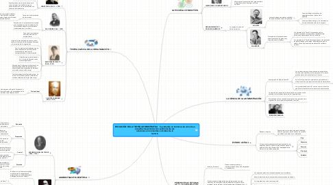 Mind Map: EVOLUCIÓN DE LA TEORÍA ADMINISTRATIVA   Se entiende en términos de cómo han resueltos las personas las cuestiones de sus relaciones en momentos concretos de la historia