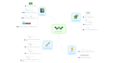 Mind Map: Footer Add