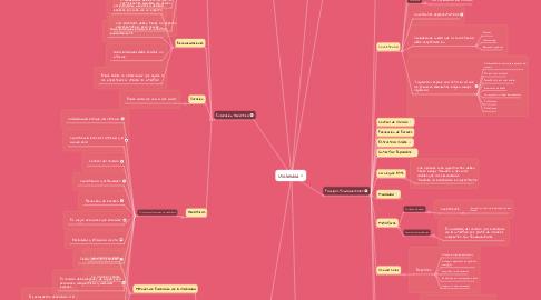 Mind Map: Usabilidad