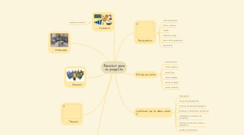 Mind Map: Recursos para un proyecto.