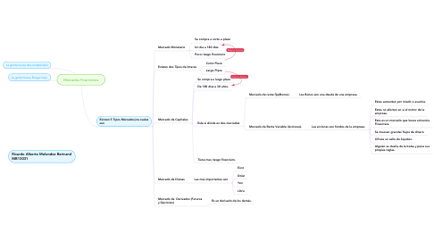 Mind Map: Mercados Financieros