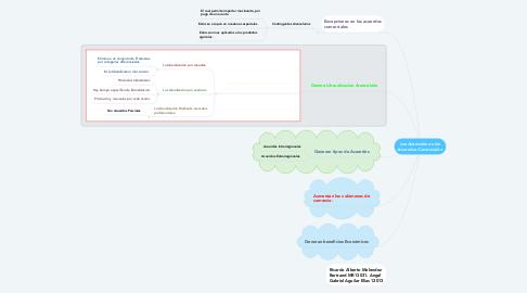 Mind Map: Los Aranceles en los Acuerdos Comerciales.