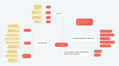 Mind Map: GESTION DE RIESGOS Y DESASTRES