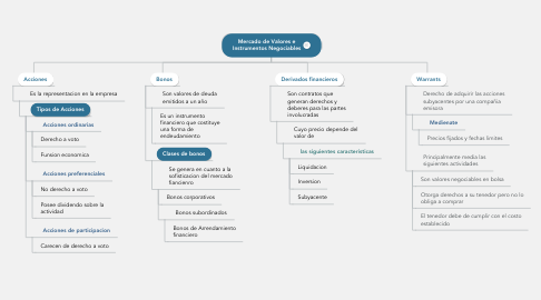 Mind Map: Mercado de Valores e Instrumentos Negociables