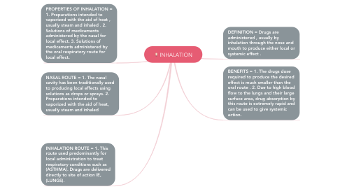 Mind Map: INHALATION