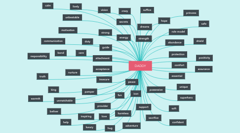Mind Map: DADDY