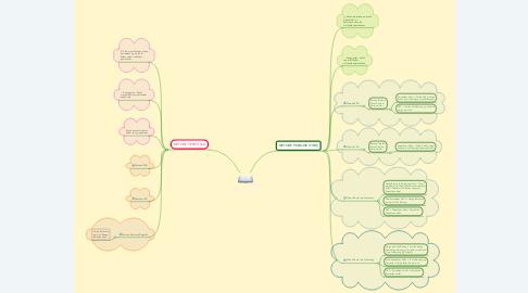 Mind Map: PENCATATAN PERSEDIAAN METODE PERIODIK & PERPETUAL