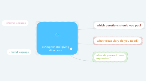 Mind Map: asKing for and giving directions