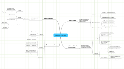 Mind Map: Educación en el Aula
