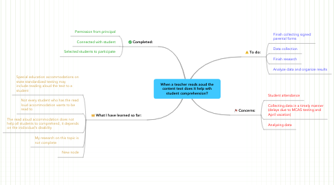 Mind Map: When a teacher reads aoud the content text does it help wth student comprehension?