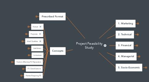 Mind Map: BA202  Development of an Enterprise
