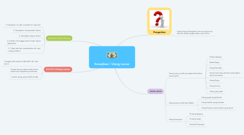 Mind Map: Kewajiban / Utang Lancar