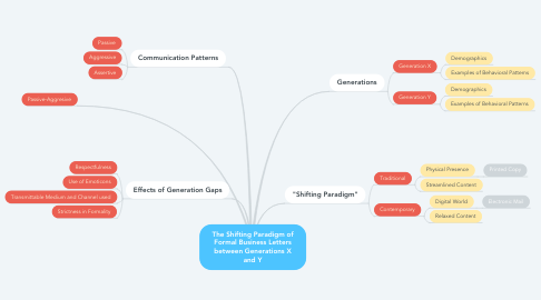 Mind Map: The Shifting Paradigm of Formal Business Letters between Generations X and Y