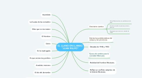 """Mind Map: EL LLANO EN LLAMAS """"JUAN RULFO"""""""