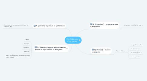 Mind Map: AIDA (Даниил Шардаков)
