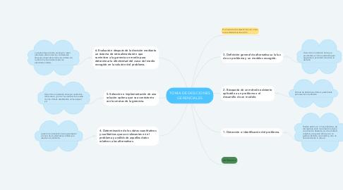 Mind Map: TOMA DE DESICIONES GERENCIALES