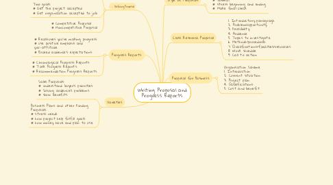 Mind Map: Writing Proposal and Progress Reports