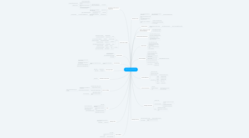 Mind Map: Major Events of World War II