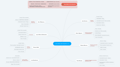 Mind Map: VALORES DE EQUIPO I+C