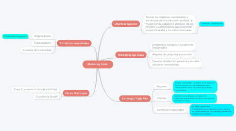 Mind Map: Marketing Social