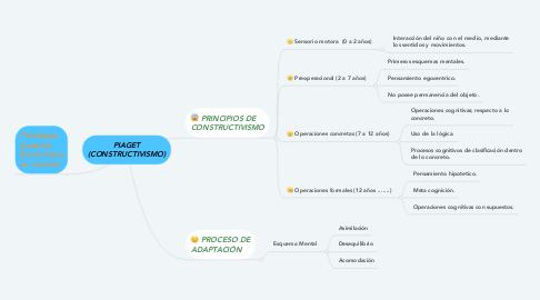 Mind Map: PIAGET (CONSTRUCTIVISMO)