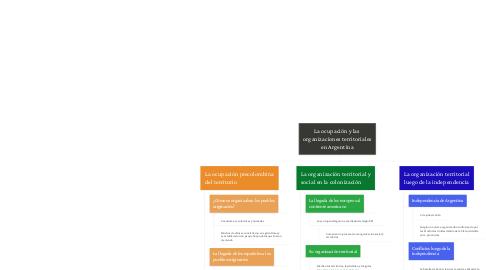 Mind Map: La ocupación y las  organizaciones territoriales en Argentina